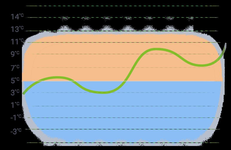 grafico SIPLI FLEET